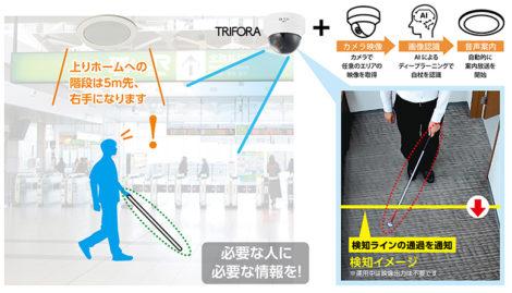 駅構内、白杖ユーザーにスピーカーから上りホームへの階段は5m先、右手になりますと案内、TRIFORAカメラで白杖を検知しているイメージ図。カメラ映像と画像認識と音声案内のフローも記されている。